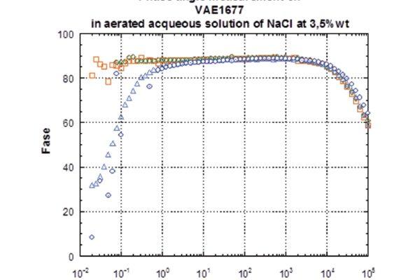 Spettroscopia di impedenza elettrochimica in NaCl