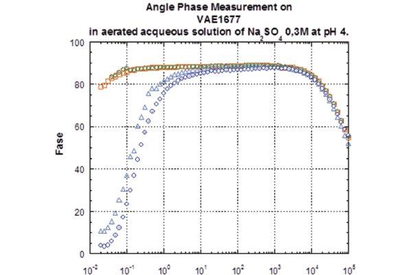 Spettroscopia di impedenza elettrochimica in Na2SO4 acidificata ph=4